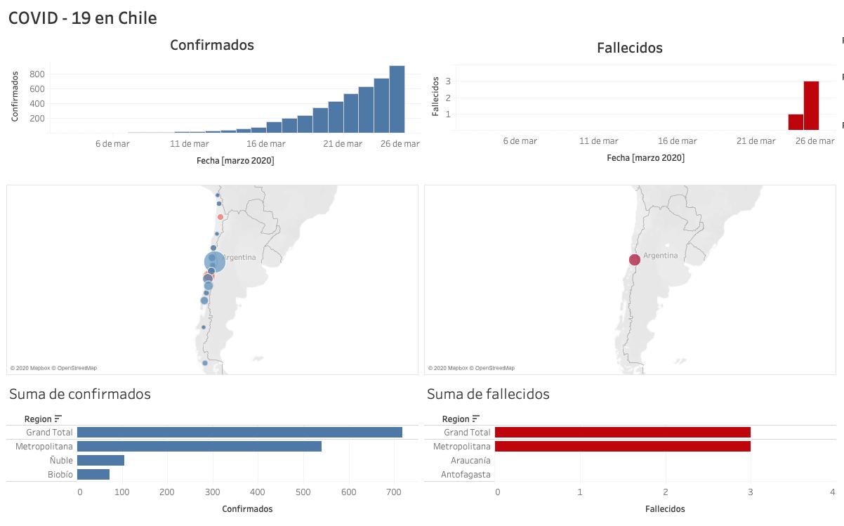 Representación gráfica del avance del COVID-19 en Chile.